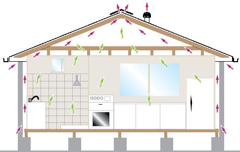 Condensation and Ventilation