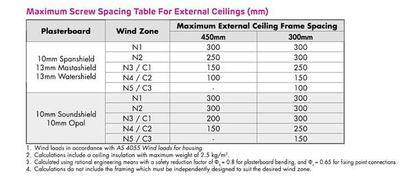 Span width ceiling